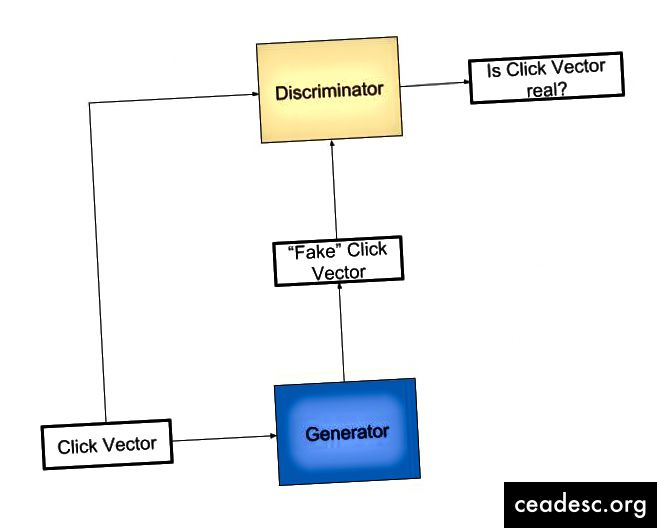 Diagramme GAN
