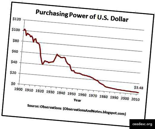 (Fonte). L'USD è una terribile riserva di valore.