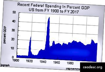 Il PIL è esploso durante questo periodo di tempo, quindi il quadro reale è molto peggio (fonte)