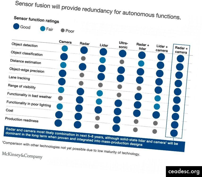 Şəkil 1: McKinsey & Company avtonom vasitə sensorlarının qiymətləndirilməsi