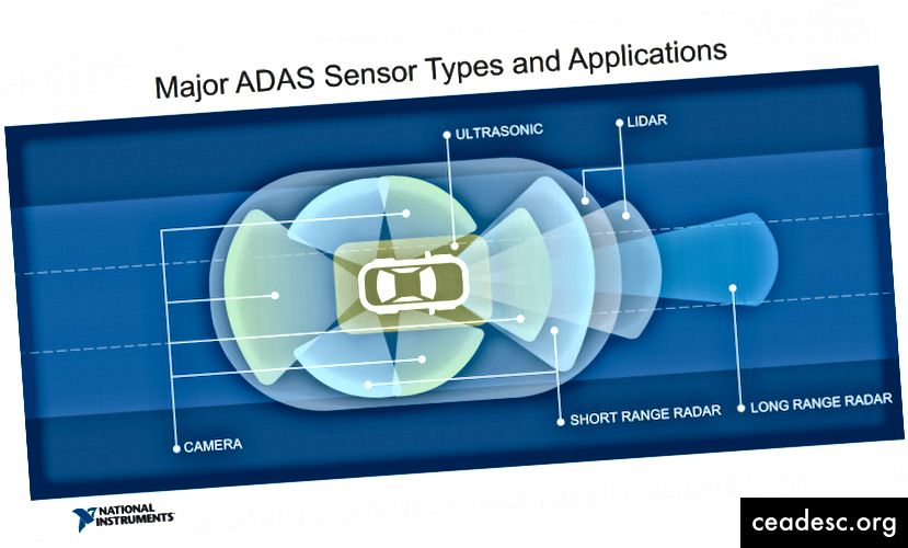 Şəkil 2: Milli Alətlər ADAS sensorlarının vizual