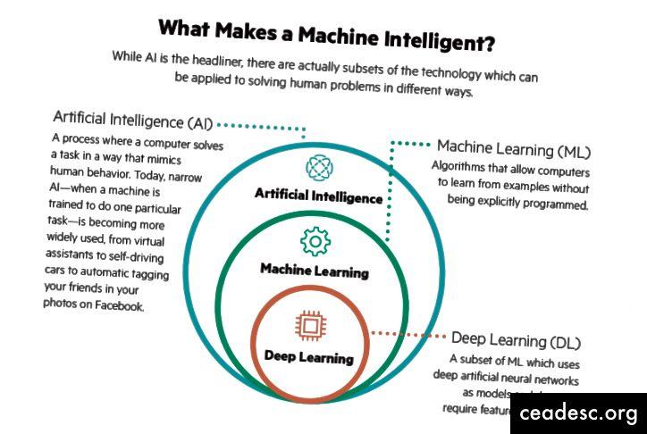 Şəkil 3: AI, Curt Hopkins, İdarəedici Redaktor, Hewlett Packard Labs