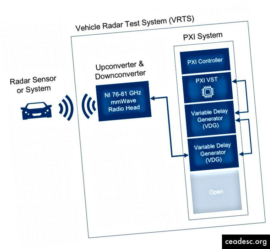 Şəkil 4: Milli Alətlər Avtomobil Radar Test Sistemi
