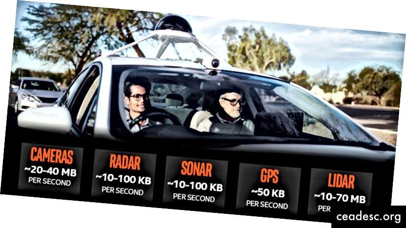 Şəkil 6: Intel Car Data (mənbə)