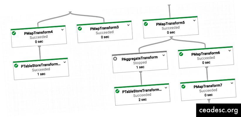 تدفقات Dataprep تعمل كوظائف Dataflow! لا تحتاج إلى كتابة Java / Python لاستخدام Dataflow.