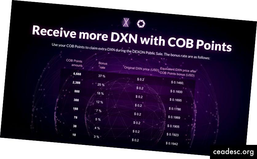 Vea cómo puede usar sus puntos COB para la venta pública de DEXON en COBINHOOD