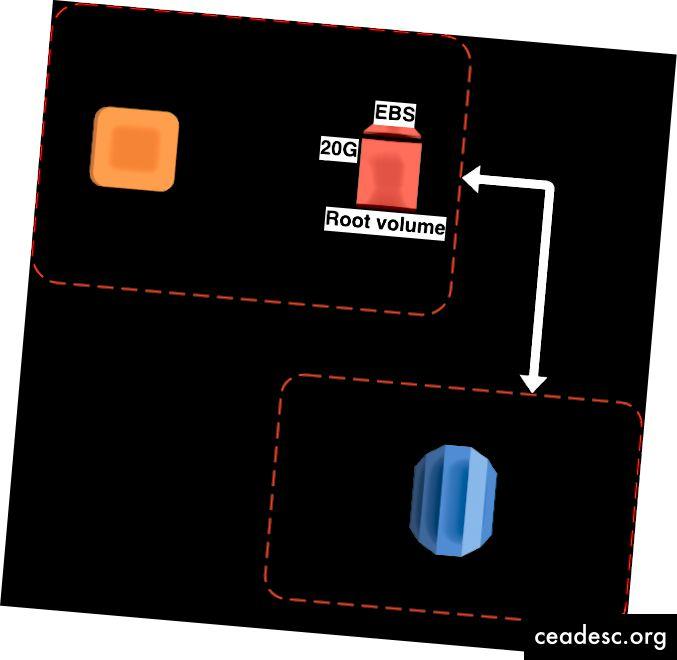 Configuraciones EC2 y RDS