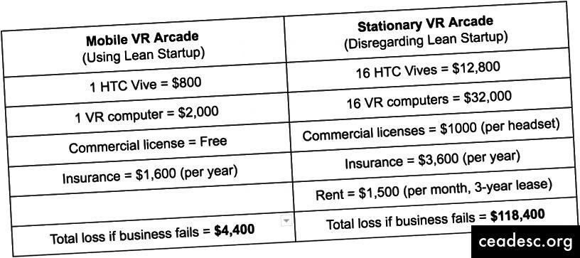 HTC Vive mängusaali käivitamise kulud, lahjad või mitte kõhnad.