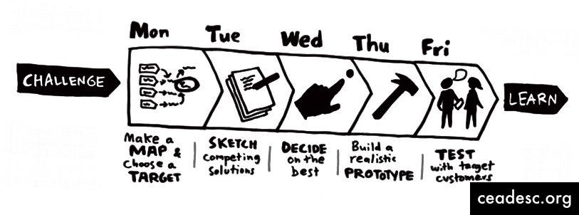 Õppimine disaini kaudu: korrake tuvastatud väljakutseid