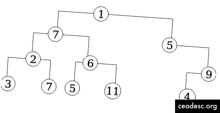 1. pilt: lihtne binaarne puu