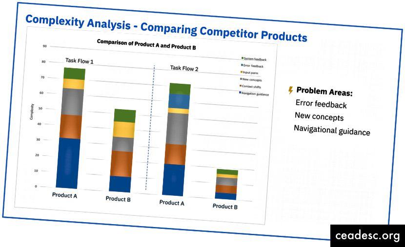2. juhtum: sama ülesandevoog konkureerivates toodetes (pidage meeles, et mida madalam on keerukus, seda parem).