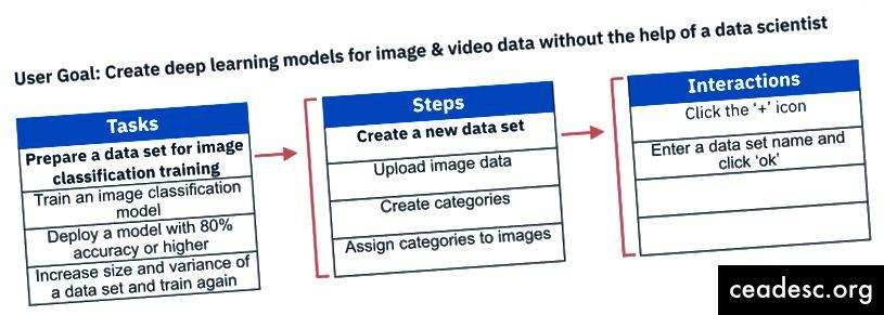 Näide: ülesannete jaotus vs sammud ja interaktsioonid.