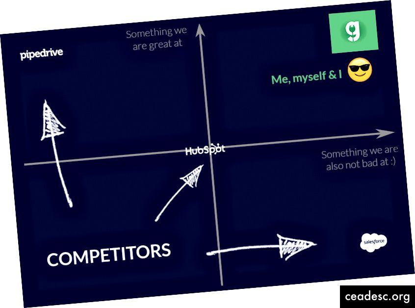Graafik 1: traditsiooniline võistlusmaastik - krediidid (1)