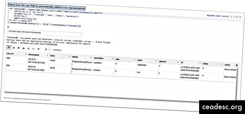Крайният резултат: как Apache Spark се събира кафка събитие, предавано от Neo4j