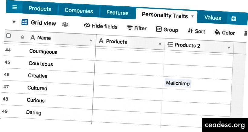 La liste des traits de personnalité aidera à explorer les marques concurrentielles.