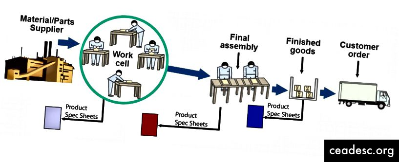 Toote spetsifikatsioonilehtede kasutamine masinaehituse valdkonnas