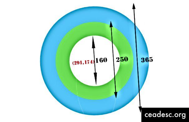 ملاحظات الدوائر ذات الإحداثيات المركزية ونصف القطر.