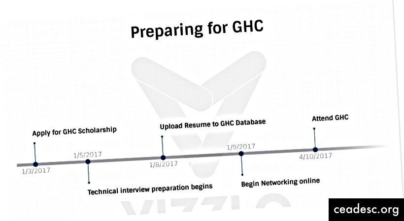 GHC ettevalmistamise ajakava