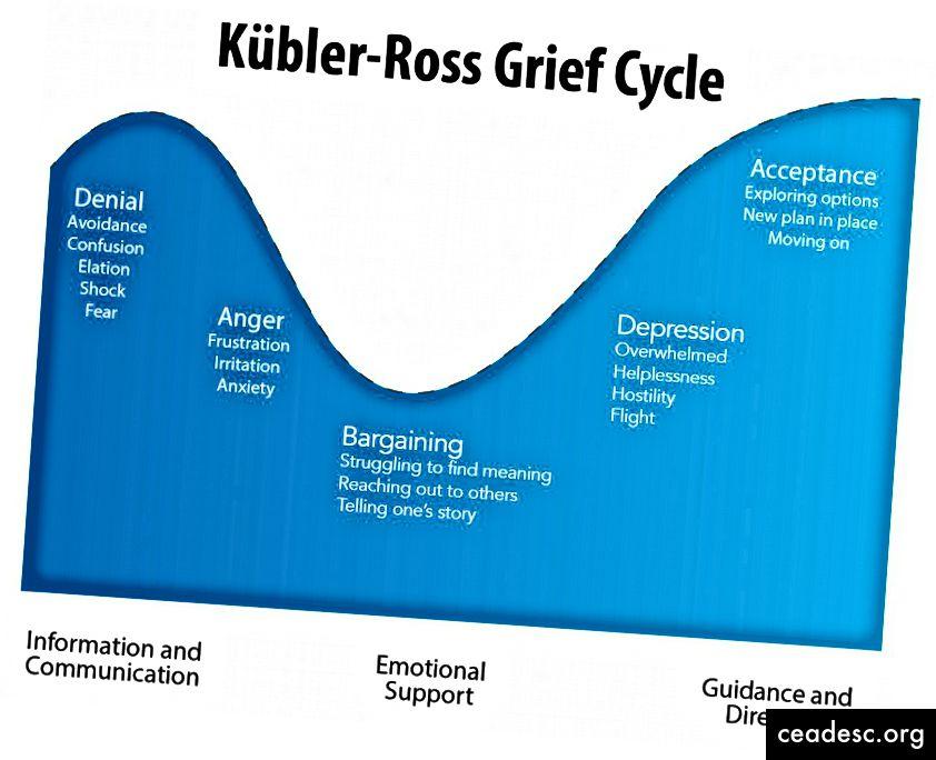 https://www.psycom.net/depression.central.grief.html