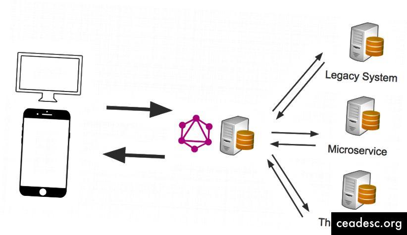 GraphQL รวมกับ API ที่มีอยู่