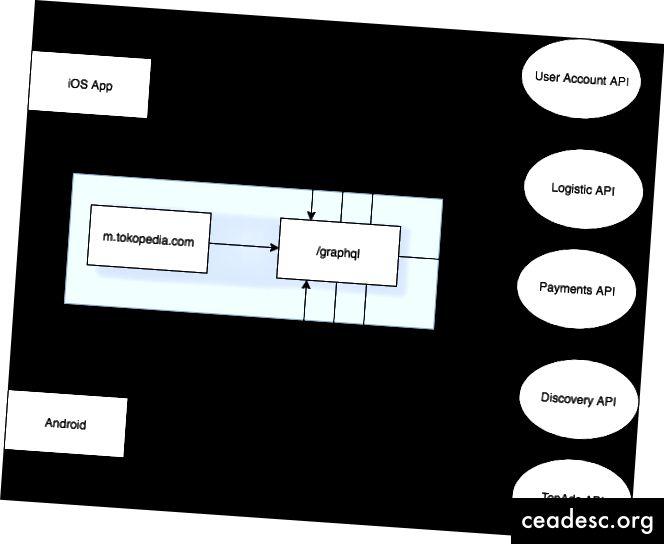 สถาปัตยกรรม Tokopedia-Lite & GraphQL