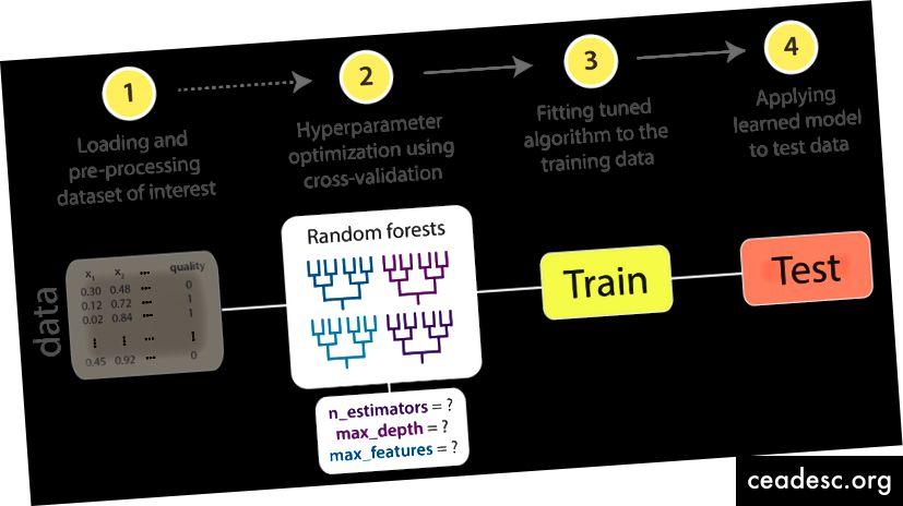 Ilustración para elegir hiperparámetros para el algoritmo de aprendizaje automático