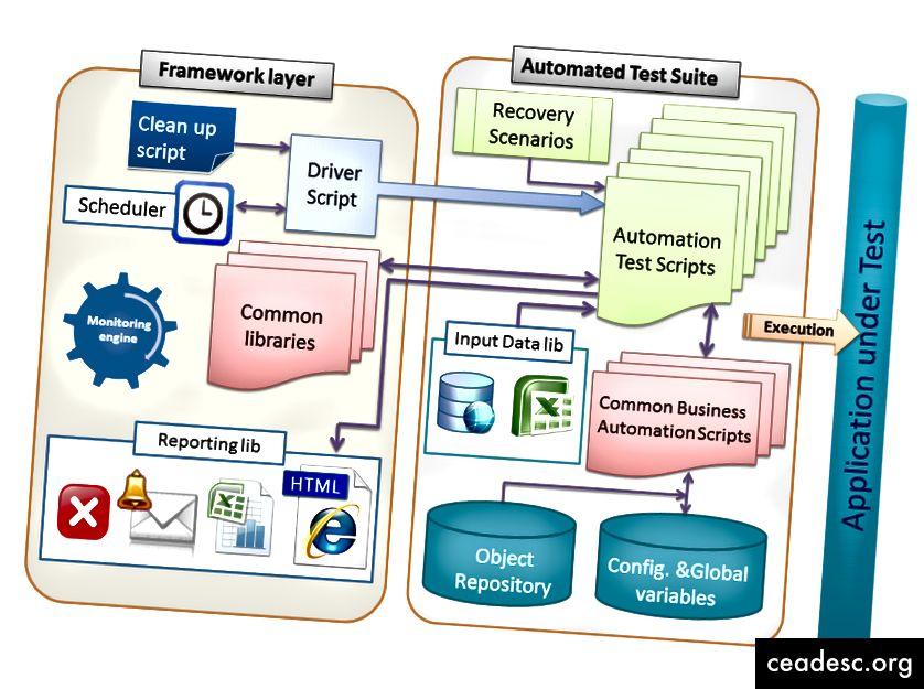 Testimise automatiseerimise raamistiku struktuur