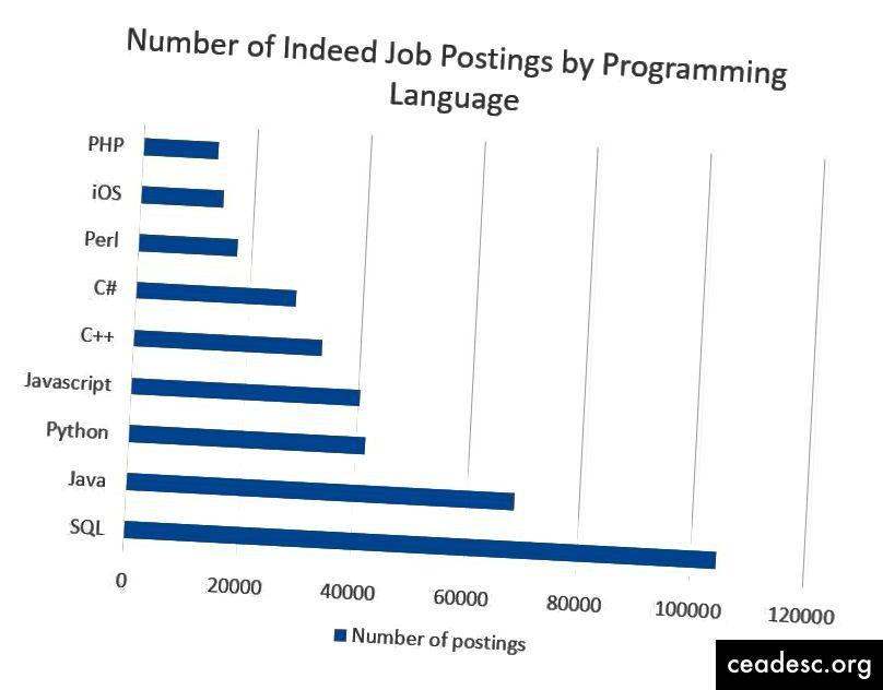 Codage Dojo fournit un bon graphique du marché du travail dans son ensemble, mais n'oubliez pas de rechercher sur votre marché du travail local toute variation de ce graphique.
