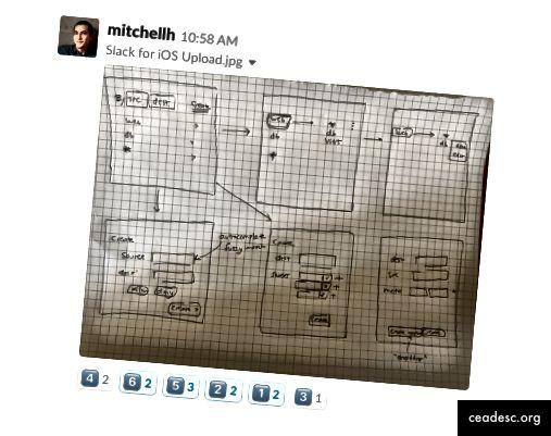 Mitchell Hashimoto, cofundador y director de tecnología de HashiCorp, participó en un ejercicio de Crazy Eights una mañana desde el lobby de un hotel usando papel de su cuaderno. Funcionó. No es necesario bloquear una semana de su calendario para viajar para compartir ideas increíbles con nuestro equipo en todo el mundo.