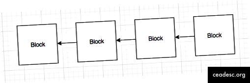 Bir blok zəncirinin çox sadələşdirilmiş bir nümayişi. Oklar, hər bir blokun zəncirdə əvvəlində olan bloka istinadını əks etdirir.