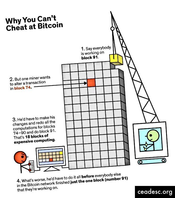 IEEE-dən Mark Montgomery tərəfindən bu cür fırıldaqçılığın niyə ehtimal olunmadığını göstərən möhtəşəm bir illüstrasiya