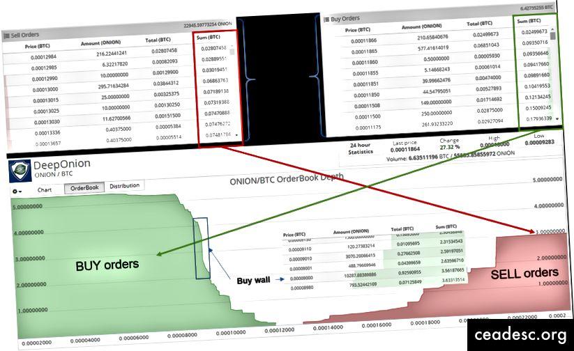 Libro de pedidos y profundidad de mercado (tomado de cryptopia el 16 de noviembre)