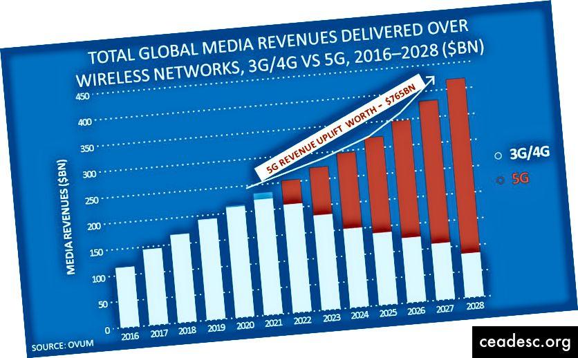 Приходите от мобилни медии ще се удвоят и ще достигнат 420 милиарда долара през 2028 г. (Източник: Ovum 2019)