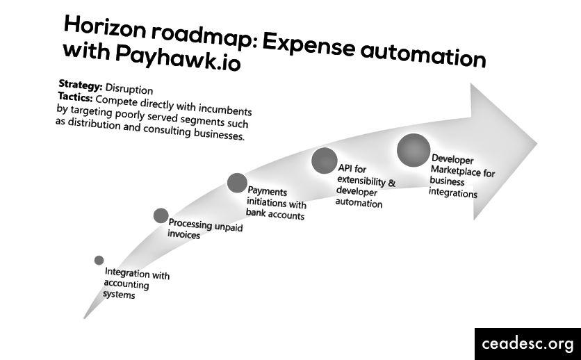 Exemple d'un full de ruta de l'horitzó per a Payhawk.io