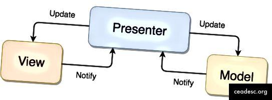Wie Sie das Diagramm von MVP sehen können, ist MVC sehr ähnlich