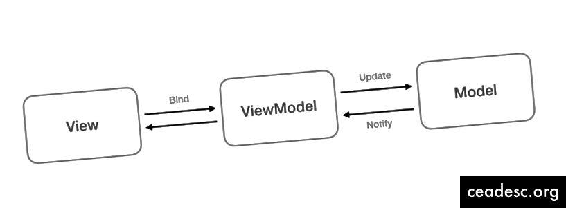 Diagram ng MVVM