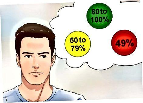 Maximaliseren van de voordelen van uw meter