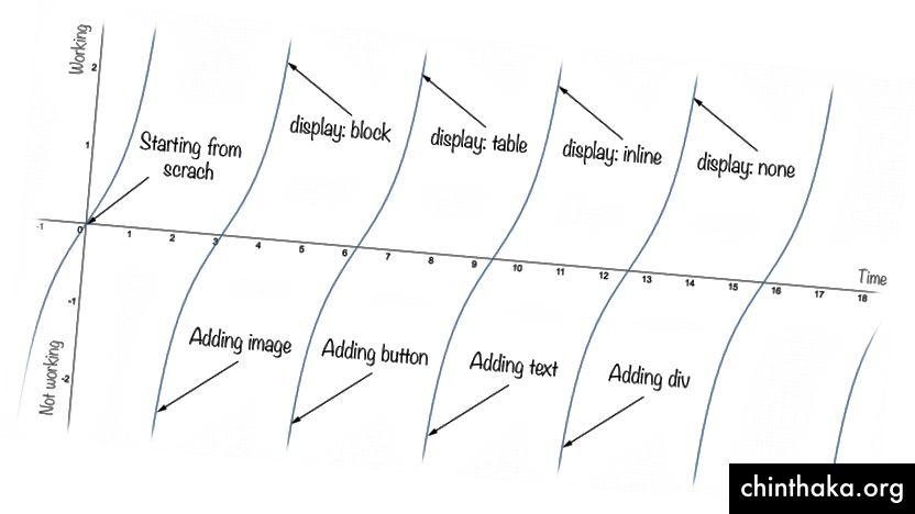Lebenszyklus meiner CSS-Codierungssitzung (Quelle: tech life as graph)