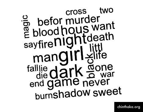 Die beliebtesten Wörter in der Belletristik aus dem letzten Jahr
