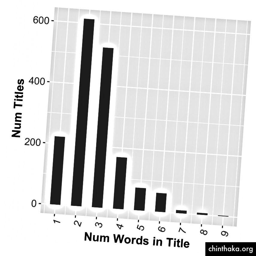 Historgam der Wörter, die in den Bestsellern der letzten 5 Jahre gefunden wurden