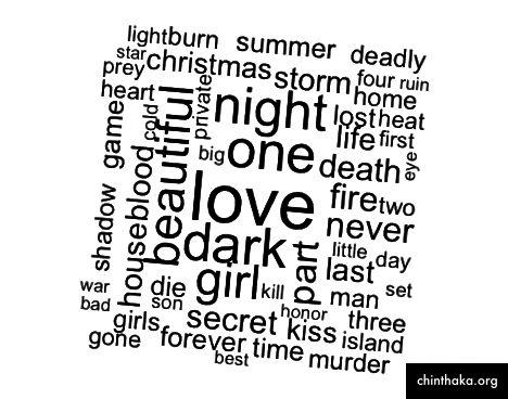 Die beliebtesten Wörter in der Belletristik der letzten 5 Jahre