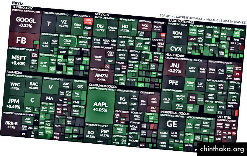 Die Karte von FInViz zeigt Wertpapiere in einer Reihe von Sektoren / Branchen