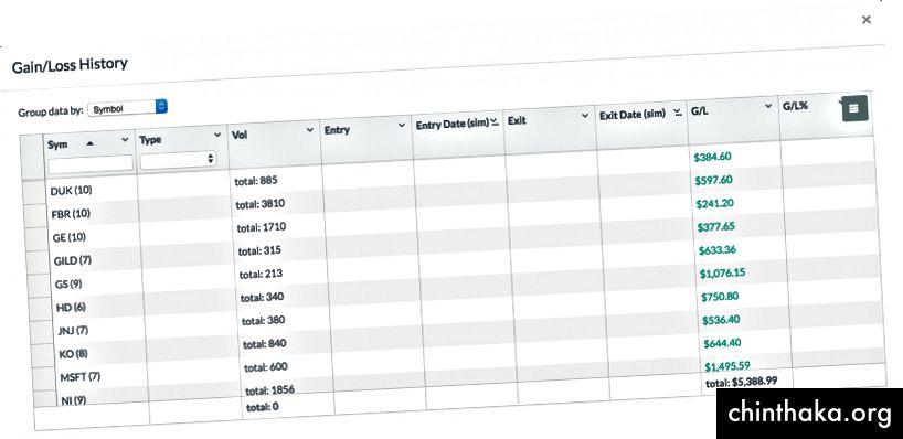 TradingSim Gewinn- / Verlustverlauf für jedes Paar, gruppiert nach Paaren.