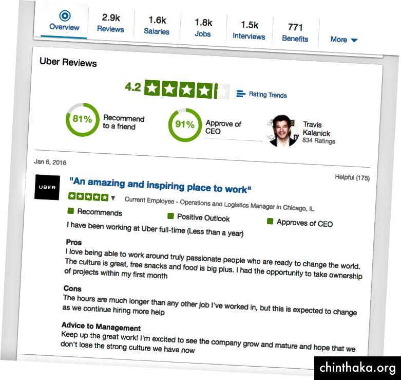 Рейтингът на Uber за Glassdoor през април 2017 г. (Забележка - Публикуването в блога на Сюзън Фаулър стана вирусна през февруари 2017 г.)
