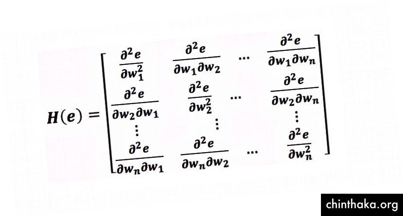 Hessianova matice neuronové sítě