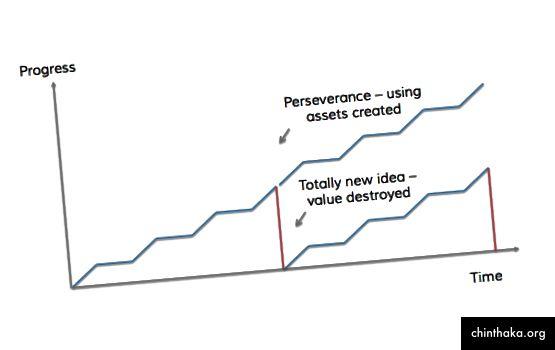 Някои основатели ще спрат упорито и ще започнат от нулата на нова идея - това игнорира активите, които вече са създали.