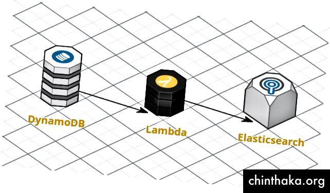 Diagramm in cloudcraft.co gemacht