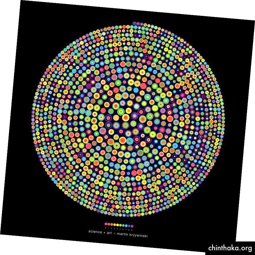 Die Zahl Pi (3.14….) Von Martin Krzywinski