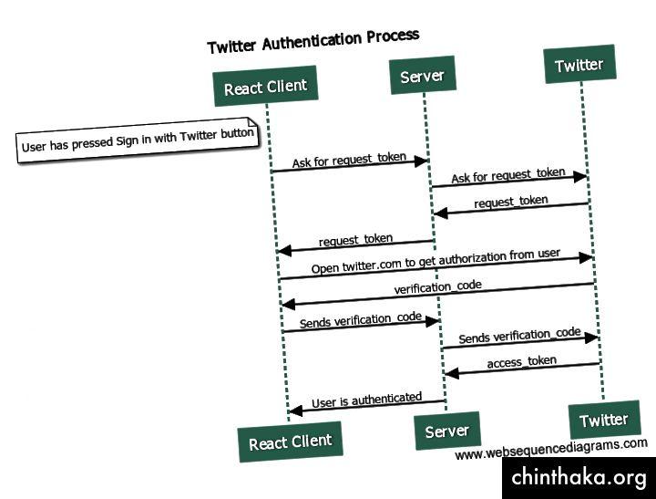 Abbildung 1. Twitter-Authentifizierungsprozess