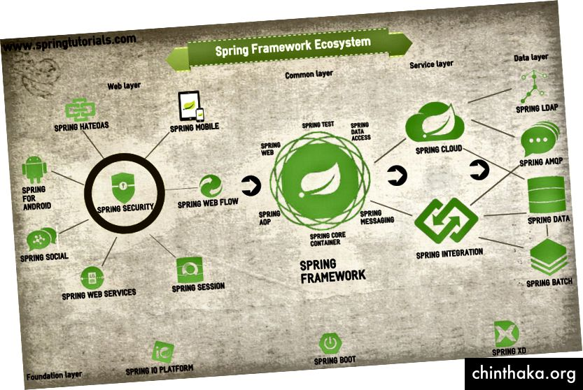 Spring Framework Ecosystem
